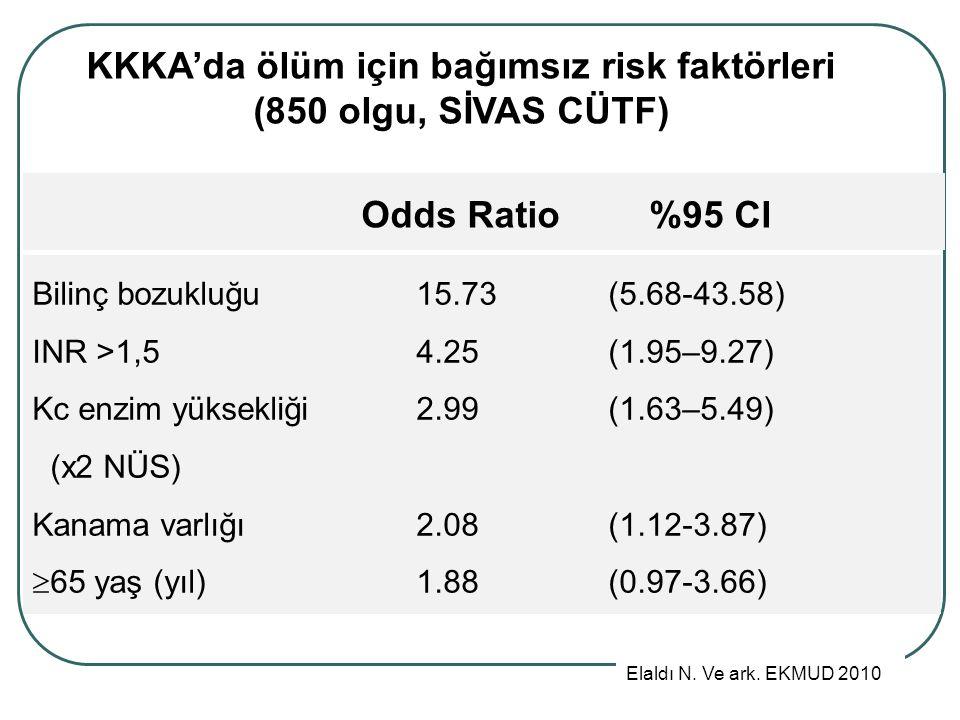 Bilinç bozukluğu15.73(5.68-43.58) INR >1,5 4.25 (1.95–9.27) Kc enzim yüksekliği 2.99 (1.63–5.49) (x2 NÜS) Kanama varlığı 2.08 (1.12-3.87)  65 yaş (yıl)1.88 (0.97-3.66) KKKA'da ölüm için bağımsız risk faktörleri (850 olgu, SİVAS CÜTF) Odds Ratio %95 CI Elaldı N.