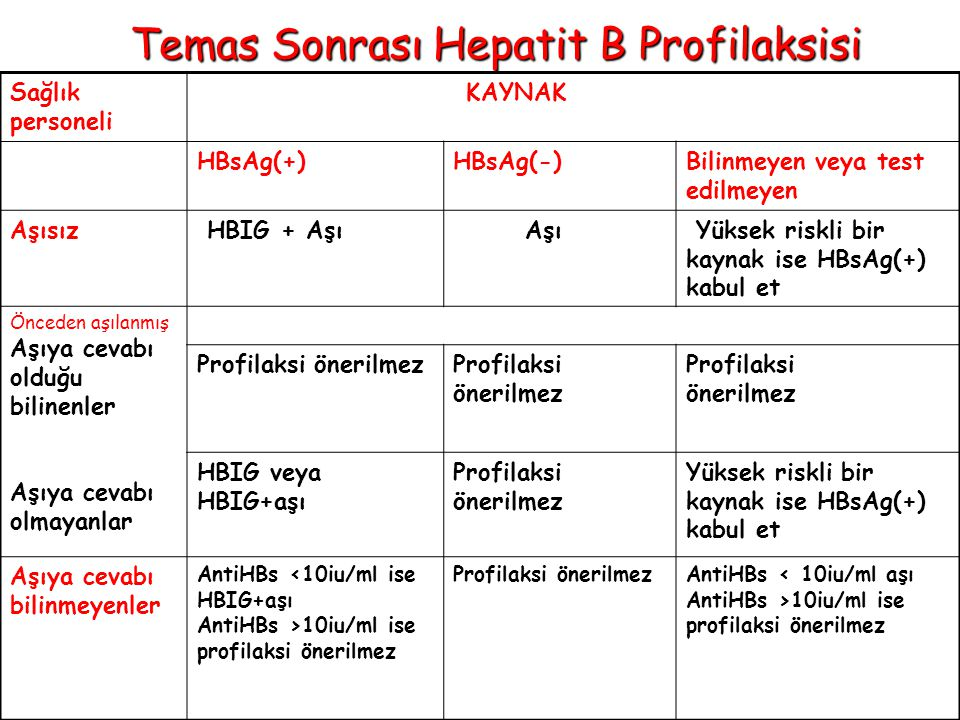 Temas Sonrası Hepatit B Profilaksisi Sağlık personeli KAYNAK HBsAg(+)HBsAg(-)Bilinmeyen veya test edilmeyen Aşısız HBIG + Aşı Aşı Yüksek riskli bir kaynak ise HBsAg(+) kabul et Önceden aşılanmış Aşıya cevabı olduğu bilinenler Aşıya cevabı olmayanlar Profilaksi önerilmez Profilaksi önerilmez HBIG veya HBIG+aşı Profilaksi önerilmez Yüksek riskli bir kaynak ise HBsAg(+) kabul et Aşıya cevabı bilinmeyenler AntiHBs <10iu/ml ise HBIG+aşı AntiHBs >10iu/ml ise profilaksi önerilmez Profilaksi önerilmezAntiHBs < 10iu/ml aşı AntiHBs >10iu/ml ise profilaksi önerilmez