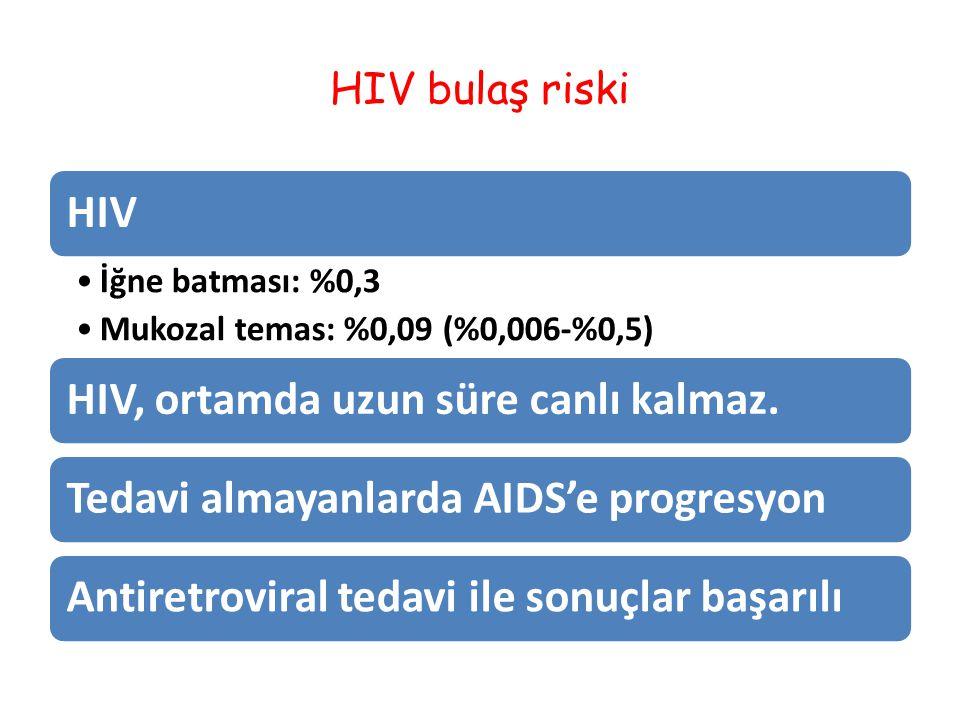 HIV bulaş riski HIV İğne batması: %0,3 Mukozal temas: %0,09 (%0,006-%0,5) HIV, ortamda uzun süre canlı kalmaz.Tedavi almayanlarda AIDS'e progresyonAntiretroviral tedavi ile sonuçlar başarılı