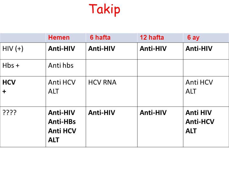 Takip Hemen 6 hafta12 hafta 6 ay HIV (+)Anti-HIV Hbs +Anti hbs HCV + Anti HCV ALT HCV RNAAnti HCV ALT ????Anti-HIV Anti-HBs Anti HCV ALT Anti-HIV Anti HIV Anti-HCV ALT