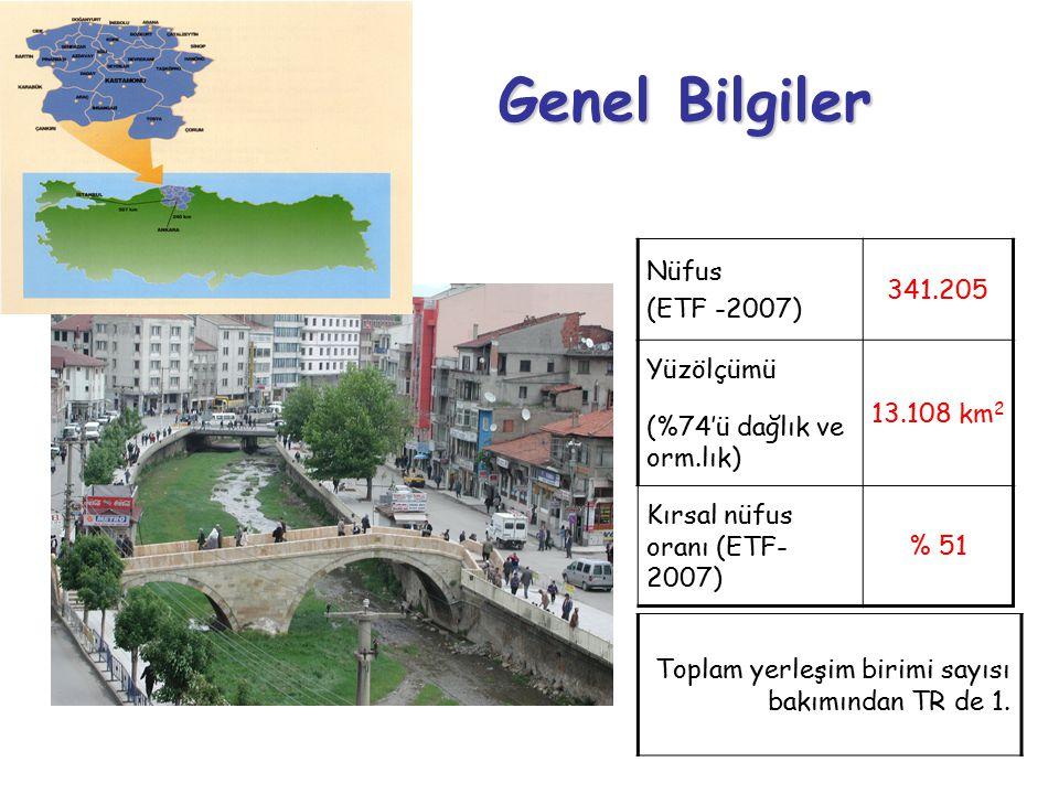 Nüfus (ETF -2007) 341.205 Yüzölçümü (%74'ü dağlık ve orm.lık) 13.108 km 2 Kırsal nüfus oranı (ETF- 2007) % 51 Genel Bilgiler Toplam yerleşim birimi sayısı bakımından TR de 1.