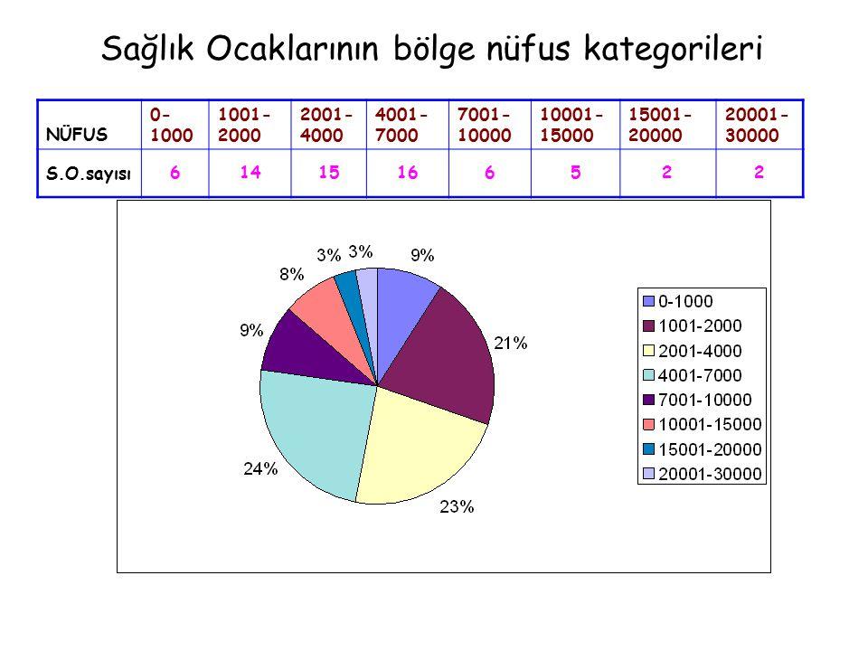 Sağlık Ocaklarının bölge nüfus kategorileri NÜFUS 0- 1000 1001- 2000 2001- 4000 4001- 7000 7001- 10000 10001- 15000 15001- 20000 20001- 30000 S.O.sayısı61415166522