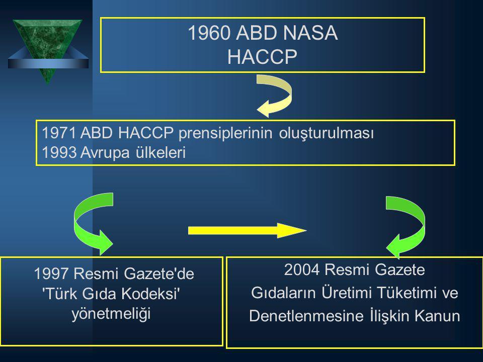 1960 ABD NASA HACCP 1971 ABD HACCP prensiplerinin oluşturulması 1993 Avrupa ülkeleri 1997 Resmi Gazete'de 'Türk Gıda Kodeksi' yönetmeliği 2004 Resmi G
