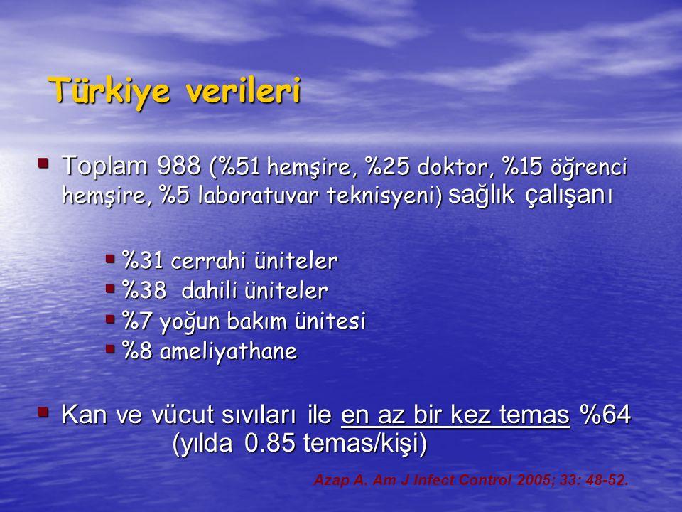 Türkiye verileri  Toplam 988 (%51 hemşire, %25 doktor, %15 öğrenci hemşire, %5 laboratuvar teknisyeni ) sağlık çalışanı  %31 cerrahi üniteler  %38 dahili üniteler  %7 yoğun bakım ünitesi  %8 ameliyathane  Kan ve vücut sıvıları ile en az bir kez temas %64 (yılda 0.85 temas/kişi) Azap A.