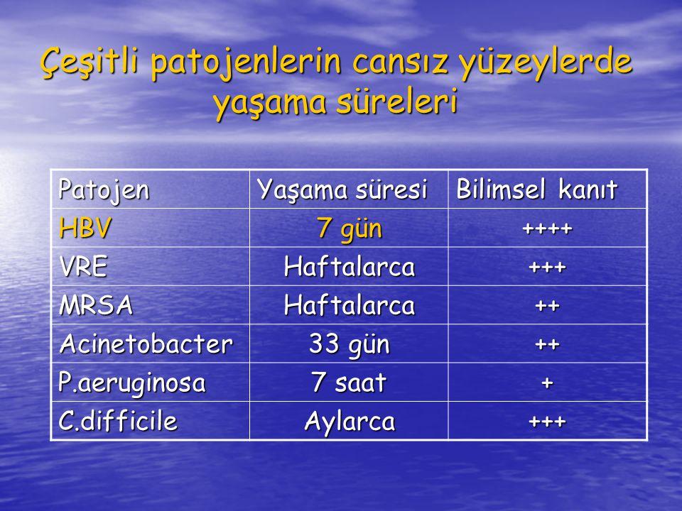 Çeşitli patojenlerin cansız yüzeylerde yaşama süreleri Patojen Yaşama süresi Bilimsel kanıt HBV 7 gün ++++ VREHaftalarca+++ MRSAHaftalarca++ Acinetobacter 33 gün ++ P.aeruginosa 7 saat + C.difficileAylarca+++