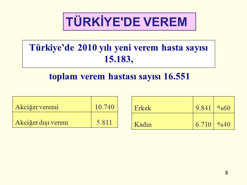 8 TÜRKİYE'DE VEREM Erkek9.841%60 Kadın6.710%40 Türkiye'de 2010 yılı yeni verem hasta sayısı 15.183, toplam verem hastası sayısı 16.551 Akciğer veremi1