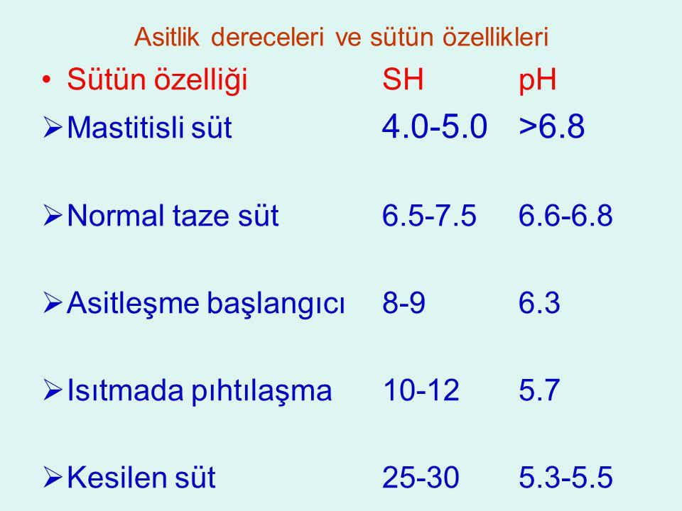 Asitlik dereceleri ve sütün özellikleri Sütün özelliğiSHpH  Mastitisli süt 4.0-5.0>6.8  Normal taze süt6.5-7.56.6-6.8  Asitleşme başlangıcı8-96.3  Isıtmada pıhtılaşma10-125.7  Kesilen süt25-305.3-5.5