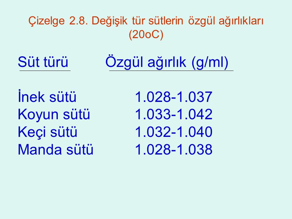 Çizelge 2.8.