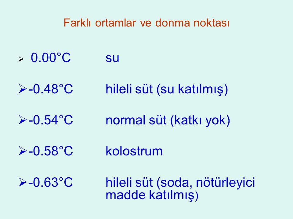 Farklı ortamlar ve donma noktası  0.00°Csu  -0.48°Chileli süt (su katılmış)  -0.54°Cnormal süt (katkı yok)  -0.58°Ckolostrum  -0.63°Chileli süt (soda, nötürleyici madde katılmış )