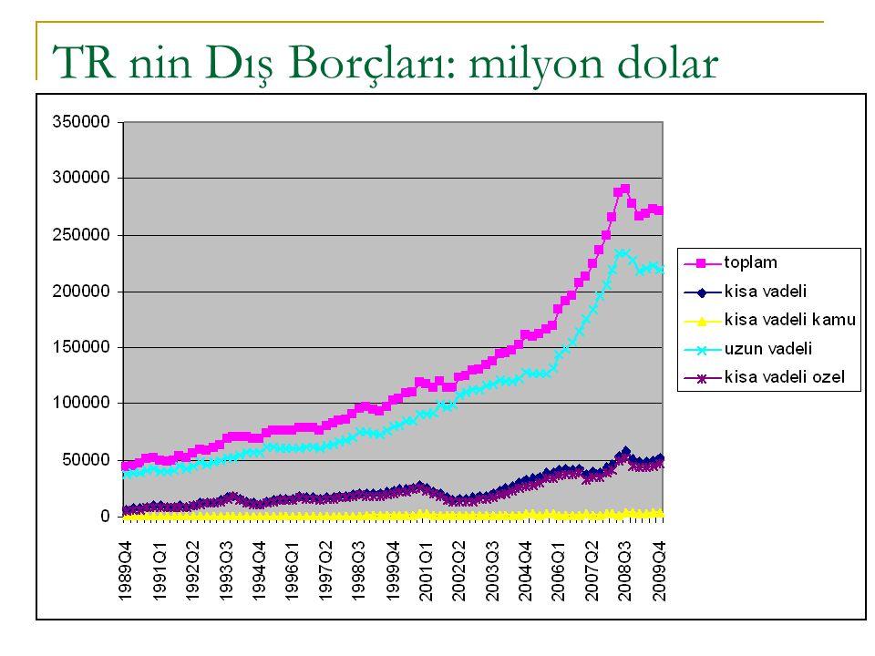 TR nin Dış Borçları: milyon dolar
