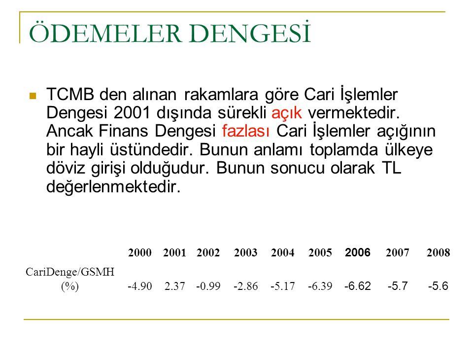 ÖDEMELER DENGESİ TCMB den alınan rakamlara göre Cari İşlemler Dengesi 2001 dışında sürekli açık vermektedir.