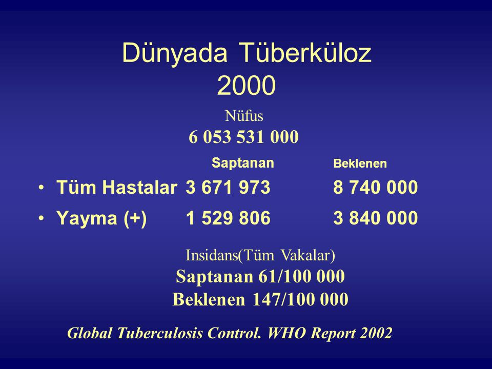 Dünyada Tüberküloz 2000 Saptanan Beklenen Tüm Hastalar3 671 9738 740 000 Yayma (+)1 529 8063 840 000 Global Tuberculosis Control.