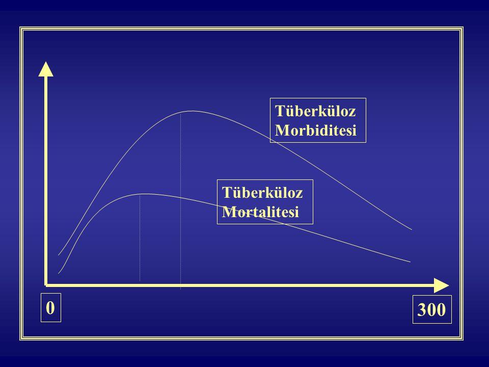0 300 Tüberküloz Morbiditesi Tüberküloz Mortalitesi