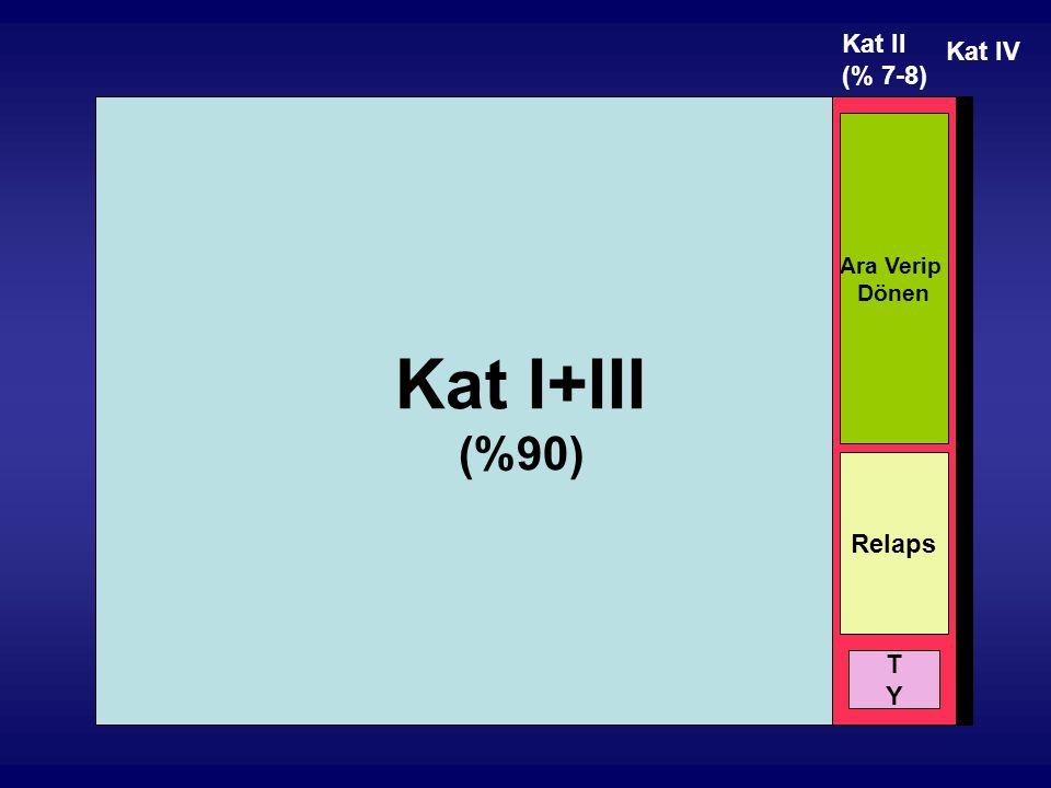 Kat I+III (%90) Kat II (% 7-8) Ara Verip Dönen Relaps TYTY Kat IV
