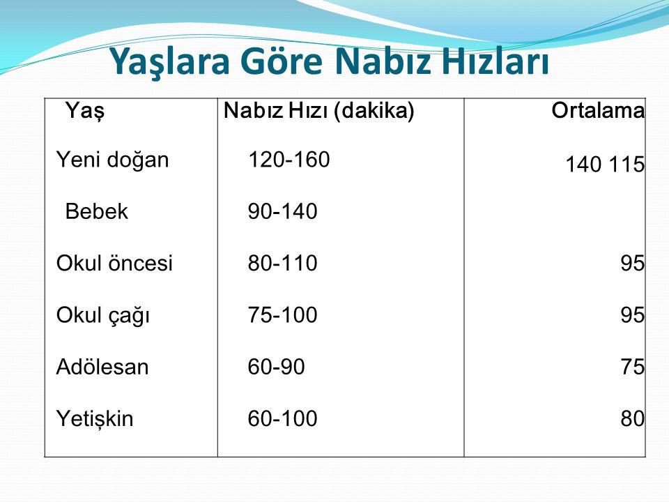 Yaşlara Göre Nabız Hızları YaşNabız Hızı (dakika)Ortalama Yeni doğan120-160 140 115 Bebek90-140 Okul öncesi80-11095 Okul çağı75-10095 Adölesan60-9075
