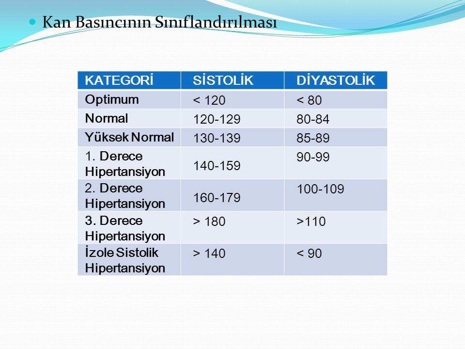 Kan Basıncının Sınıflandırılması KATEGORİSİSTOLİKDİYASTOLİK Optimum < 120< 80 Normal 120-12980-84 Yüksek Normal 130-13985-89 1. Derece Hipertansiyon 1