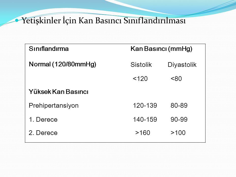 Yetişkinler İçin Kan Basıncı Sınıflandırılması SınıflandırmaKan Basıncı (mmHg) Normal (120/80mmHg) SistolikDiyastolik <120<80 Yüksek Kan Basıncı Prehi