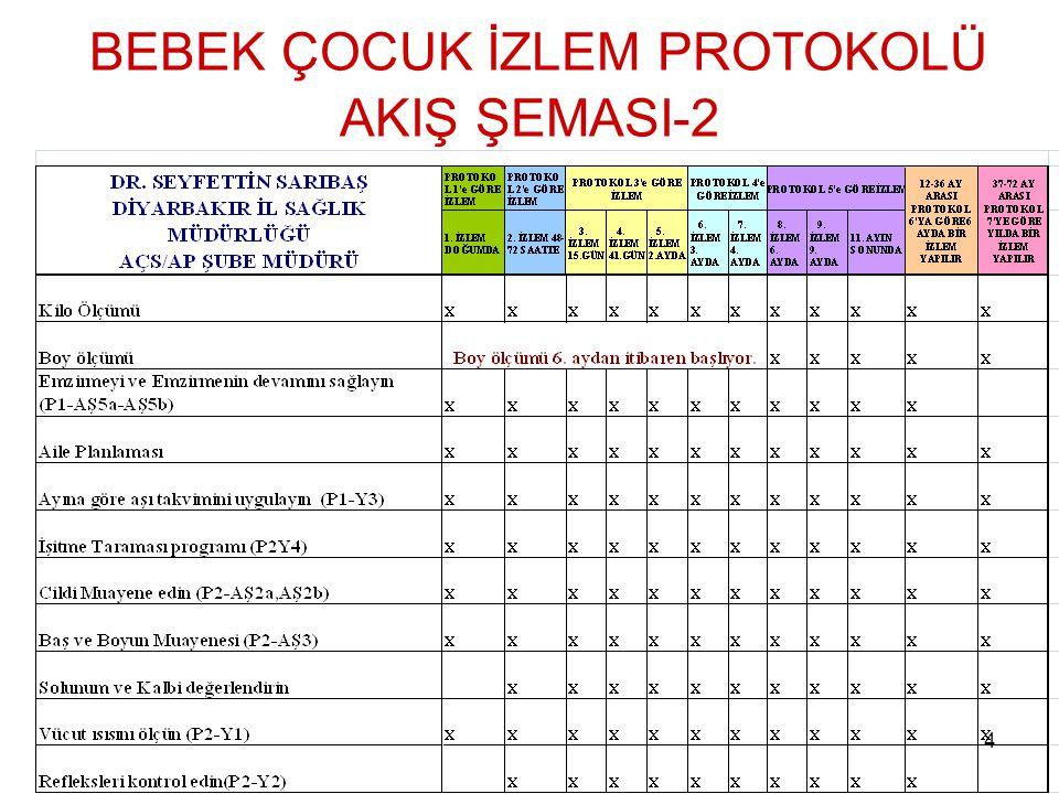 4 BEBEK ÇOCUK İZLEM PROTOKOLÜ AKIŞ ŞEMASI-2