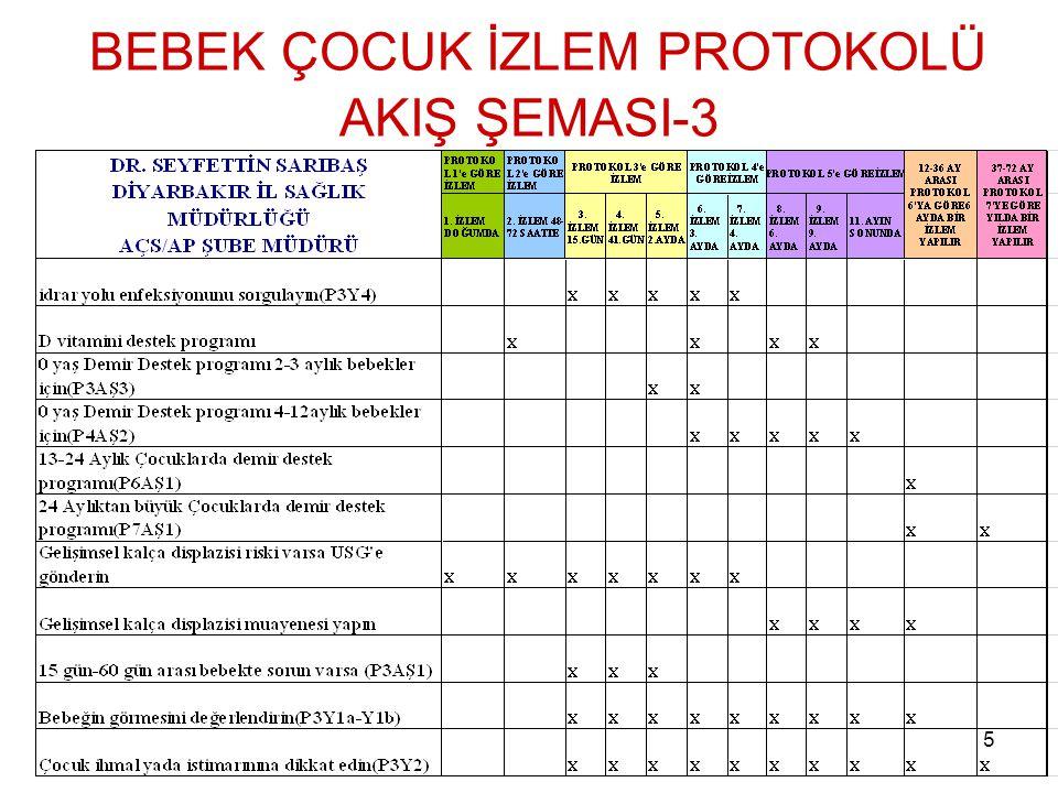 5 BEBEK ÇOCUK İZLEM PROTOKOLÜ AKIŞ ŞEMASI-3