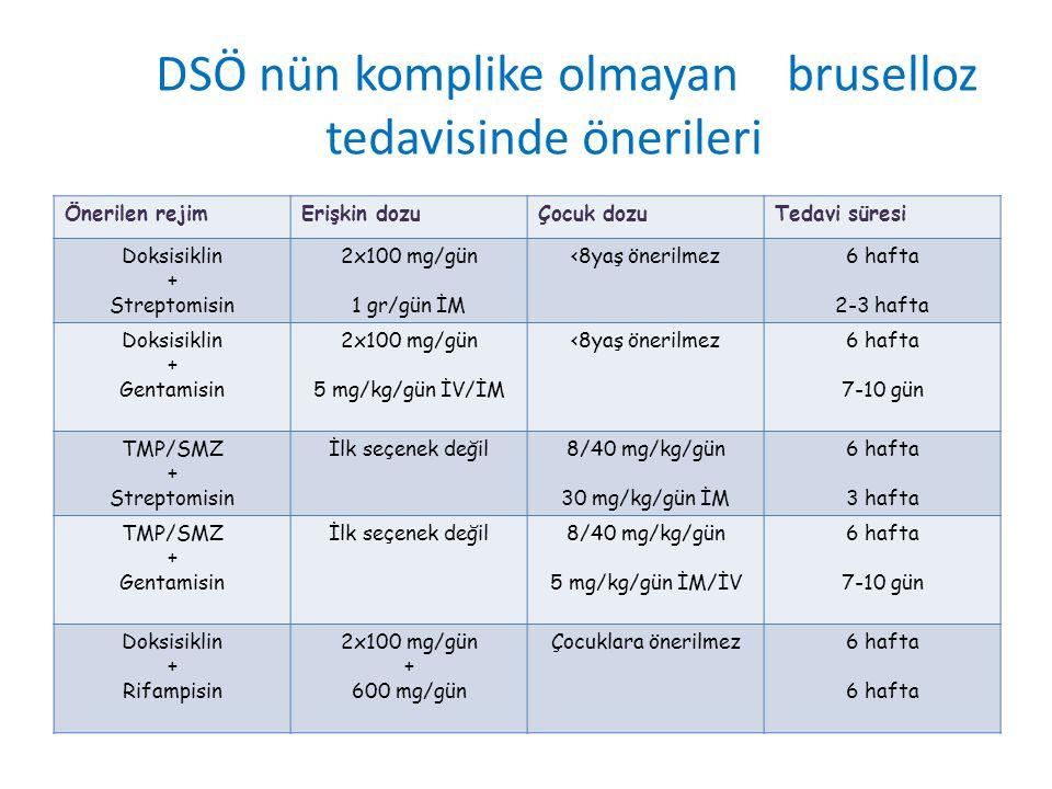 DSÖ nün komplike olmayan bruselloz tedavisinde önerileri Önerilen rejimErişkin dozuÇocuk dozuTedavi süresi Doksisiklin + Streptomisin 2x100 mg/gün 1 g