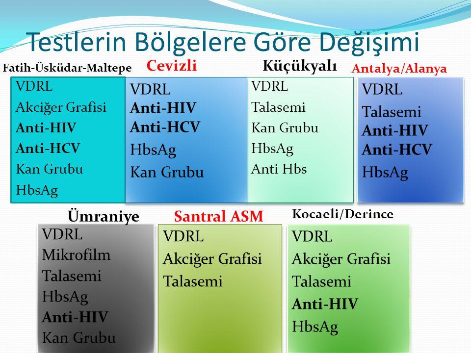 Testlerin Bölgelere Göre Değişimi Fatih-Üsküdar-Maltepe Antalya/Alanya VDRL Akciğer Grafisi Anti-HIV Anti-HCV Kan Grubu HbsAg VDRL Talasemi Kan Grubu