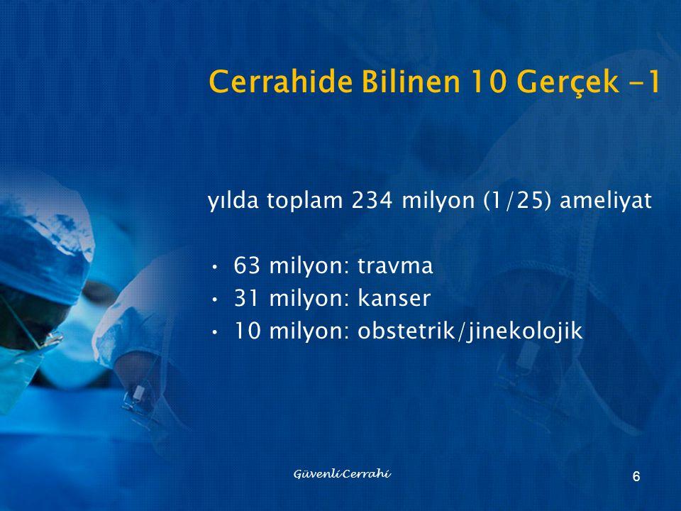 Cerrahide Bilinen 10 Gerçek -1 yılda toplam 234 milyon (1/25) ameliyat 63 milyon: travma 31 milyon: kanser 10 milyon: obstetrik/jinekolojik Güvenli Ce
