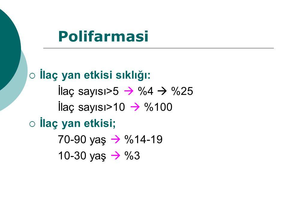Polifarmasi  İlaç yan etkisi sıklığı: İlaç sayısı>5  %4  %25 İlaç sayısı>10  %100  İlaç yan etkisi; 70-90 yaş  %14-19 10-30 yaş  %3