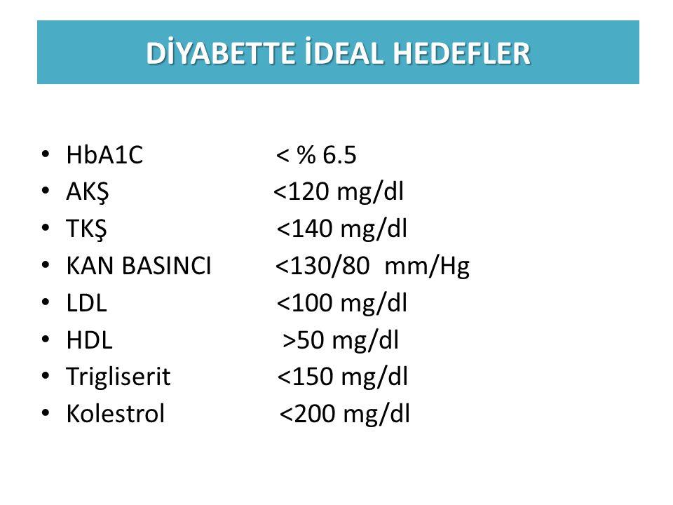 DİYABETTE İDEAL HEDEFLER HbA1C < % 6.5 AKŞ <120 mg/dl TKŞ <140 mg/dl KAN BASINCI <130/80 mm/Hg LDL <100 mg/dl HDL >50 mg/dl Trigliserit <150 mg/dl Kol