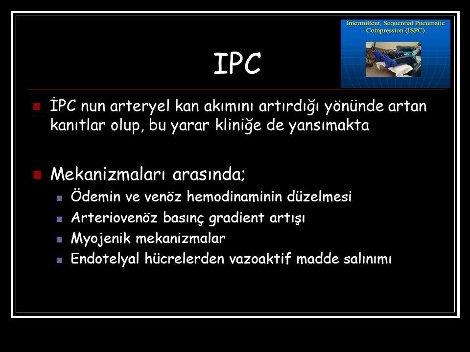 IPC İPC nun arteryel kan akımını artırdığı yönünde artan kanıtlar olup, bu yarar kliniğe de yansımakta Mekanizmaları arasında; Ödemin ve venöz hemodinaminin düzelmesi Arteriovenöz basınç gradient artışı Myojenik mekanizmalar Endotelyal hücrelerden vazoaktif madde salınımı
