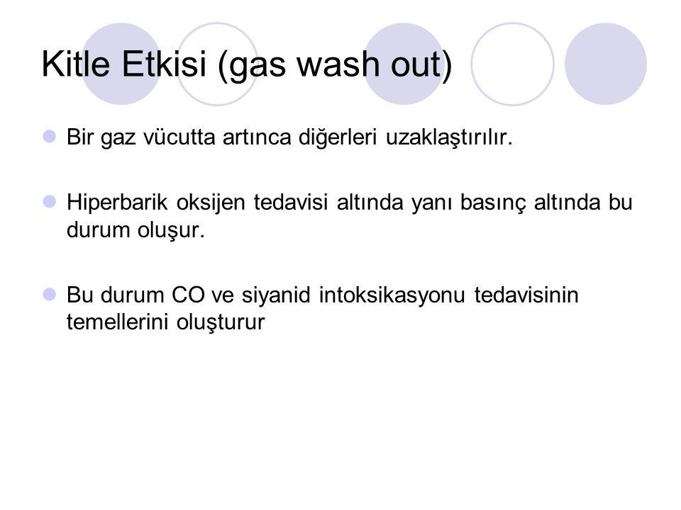 Kitle Etkisi (gas wash out) Bir gaz vücutta artınca diğerleri uzaklaştırılır.