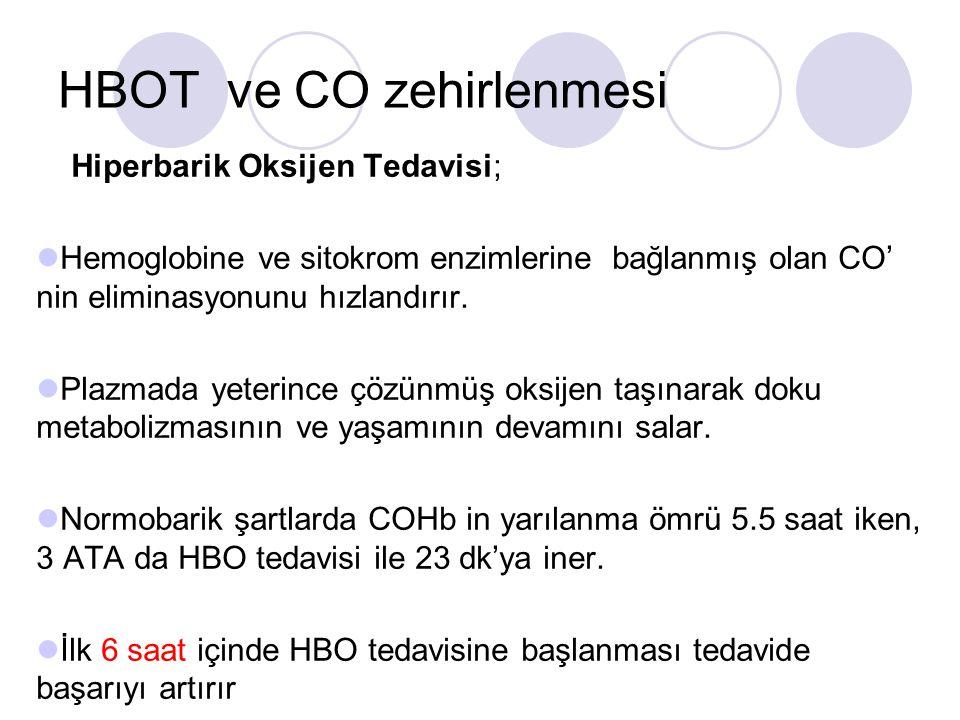 HBOT ve CO zehirlenmesi Hiperbarik Oksijen Tedavisi; Hemoglobine ve sitokrom enzimlerine bağlanmış olan CO' nin eliminasyonunu hızlandırır.