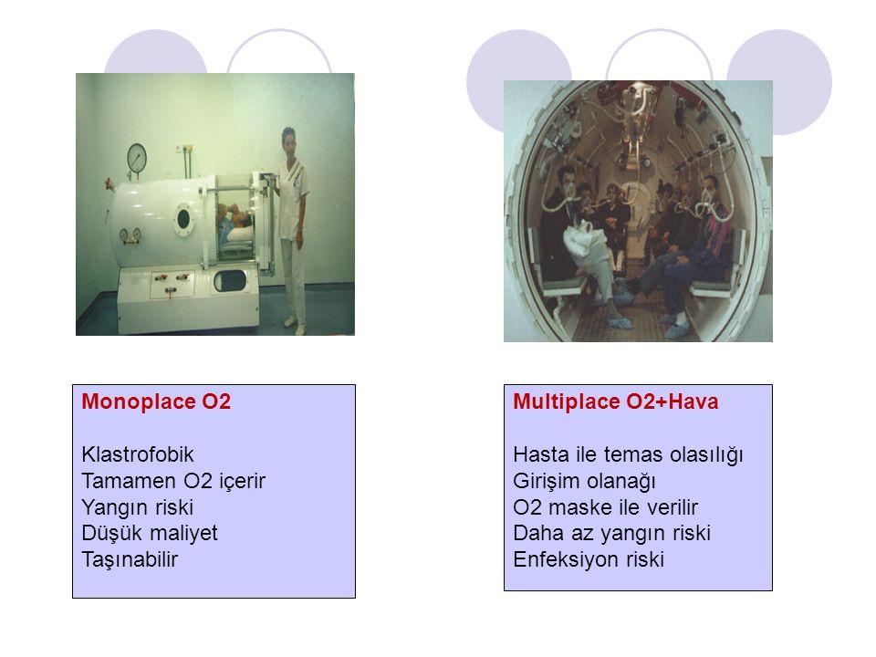 Monoplace O2 Klastrofobik Tamamen O2 içerir Yangın riski Düşük maliyet Taşınabilir Multiplace O2+Hava Hasta ile temas olasılığı Girişim olanağı O2 maske ile verilir Daha az yangın riski Enfeksiyon riski