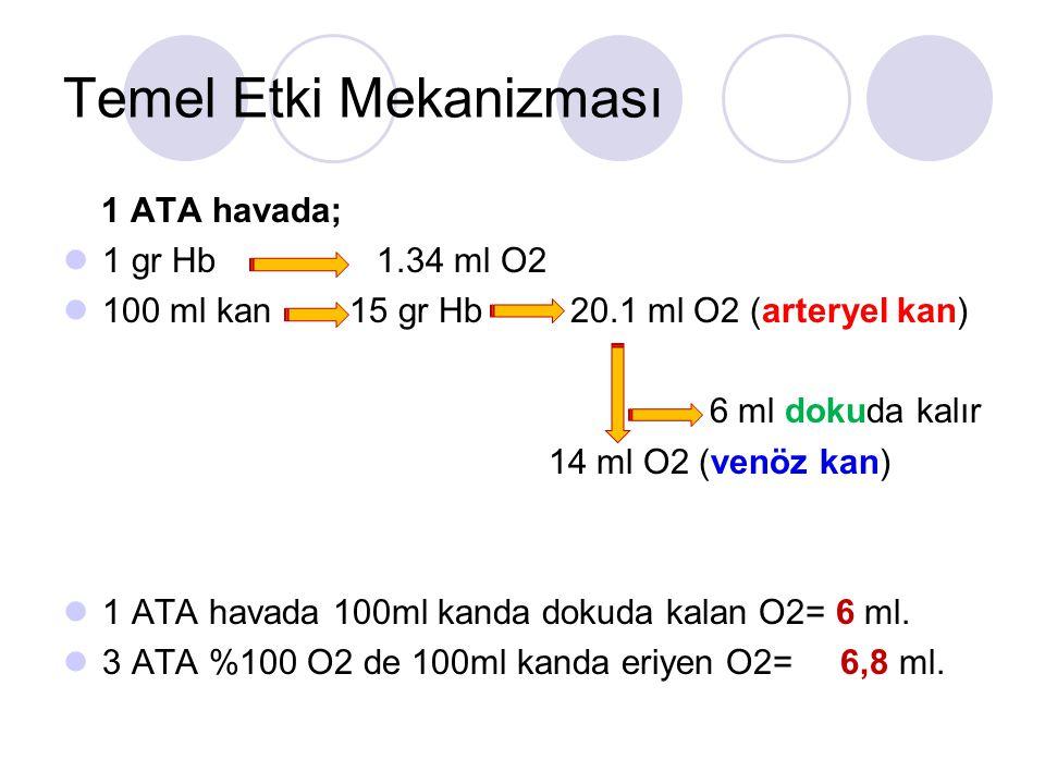 Temel Etki Mekanizması 1 ATA havada; 1 gr Hb1.34 ml O2 100 ml kan 15 gr Hb 20.1 ml O2 (arteryel kan) 6 ml dokuda kalır 14 ml O2 (venöz kan) 1 ATA havada 100ml kanda dokuda kalan O2= 6 ml.