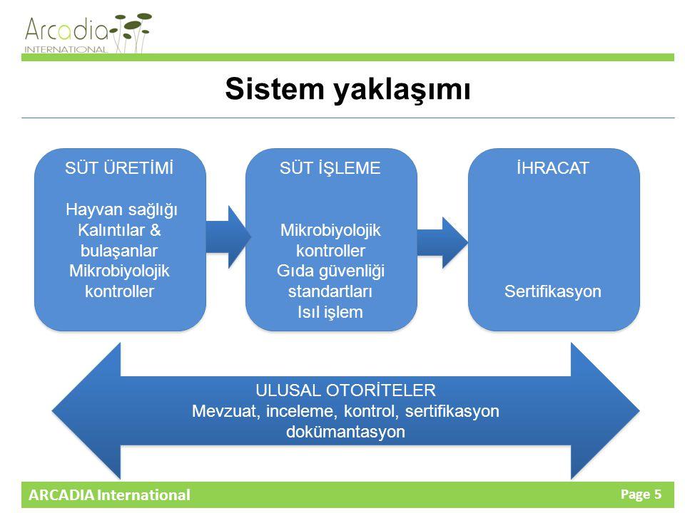 ARCADIA International Page 5 Sistem yaklaşımı SÜT ÜRETİMİ Hayvan sağlığı Kalıntılar & bulaşanlar Mikrobiyolojik kontroller SÜT ÜRETİMİ Hayvan sağlığı Kalıntılar & bulaşanlar Mikrobiyolojik kontroller SÜT İŞLEME Mikrobiyolojik kontroller Gıda güvenliği standartları Isıl işlem SÜT İŞLEME Mikrobiyolojik kontroller Gıda güvenliği standartları Isıl işlem İHRACAT Sertifikasyon İHRACAT Sertifikasyon ULUSAL OTORİTELER Mevzuat, inceleme, kontrol, sertifikasyon dokümantasyon ULUSAL OTORİTELER Mevzuat, inceleme, kontrol, sertifikasyon dokümantasyon