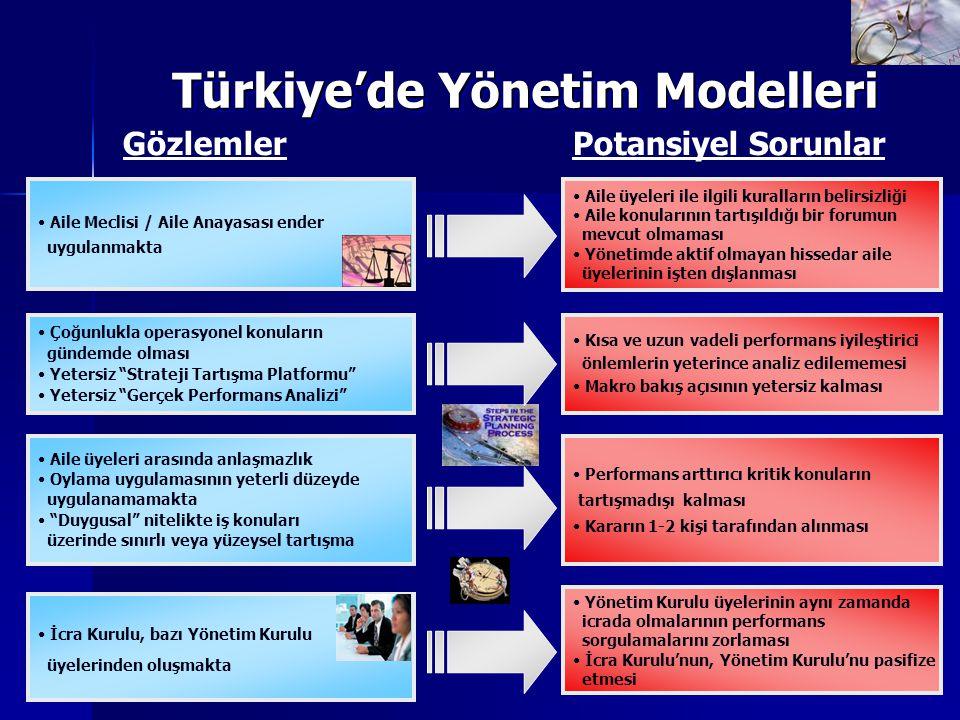 13 Türkiye'de Yönetim Modelleri GözlemlerPotansiyel Sorunlar Aile Meclisi / Aile Anayasası ender uygulanmakta Aile üyeleri ile ilgili kuralların belir