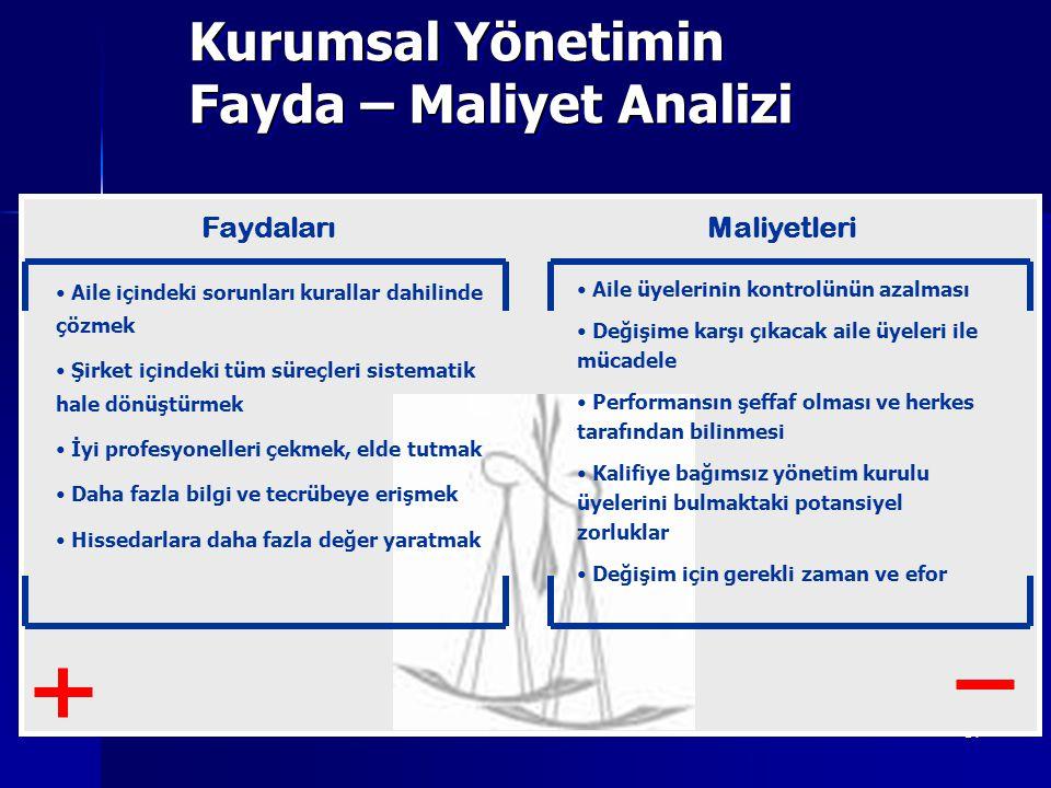 14 Kurumsal Yönetimin Fayda – Maliyet Analizi FaydalarıMaliyetleri Aile içindeki sorunları kurallar dahilinde çözmek Şirket içindeki tüm süreçleri sis