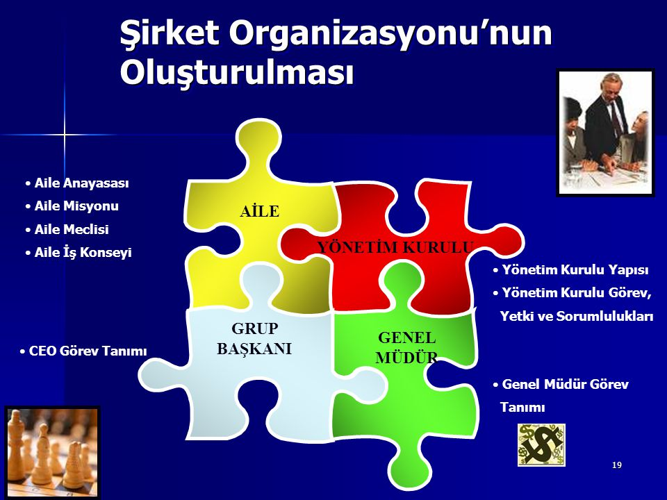 19 Şirket Organizasyonu'nun Oluşturulması Yönetim Kurulu Yapısı Yönetim Kurulu Görev, Yetki ve Sorumlulukları CEO Görev Tanımı Genel Müdür Görev Tanım