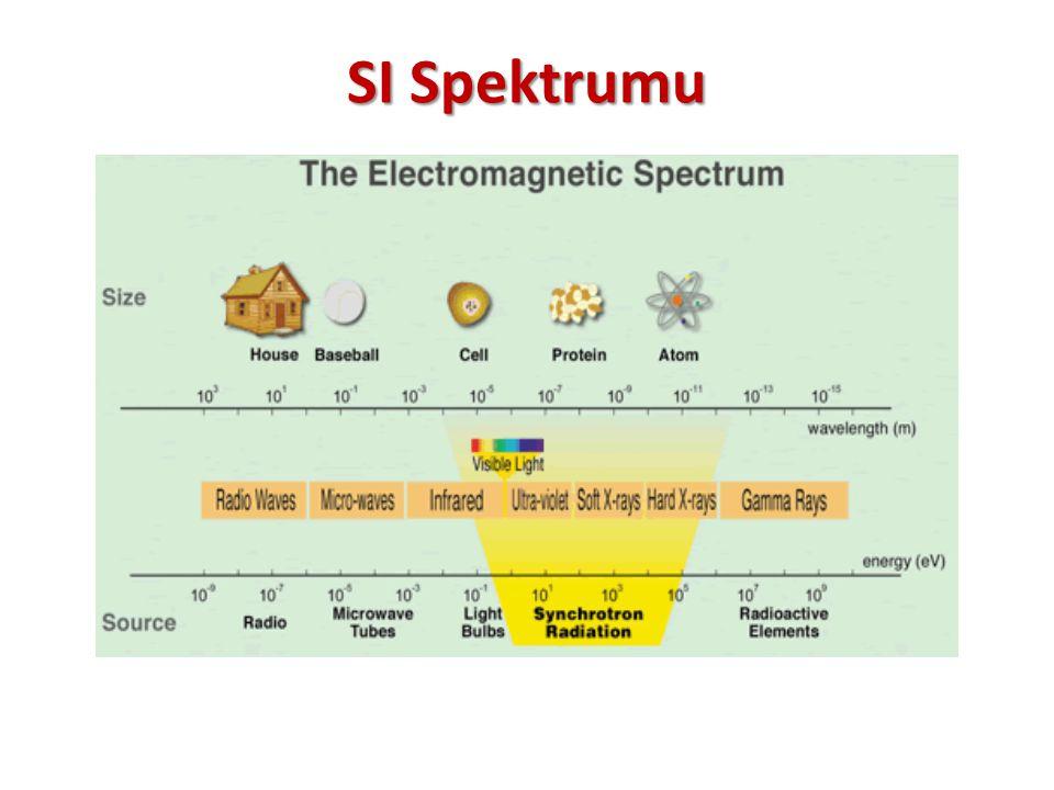 SI Spektrumu