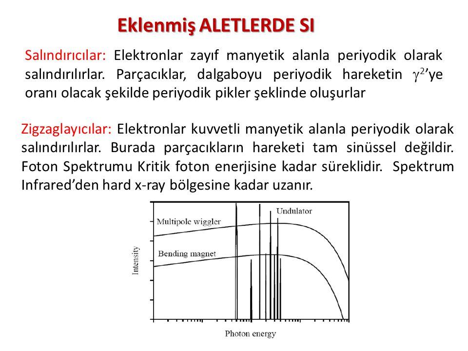 21 Salındırıcılar: Elektronlar zayıf manyetik alanla periyodik olarak salındırılırlar. Parçacıklar, dalgaboyu periyodik hareketin  2 'ye oranı olacak