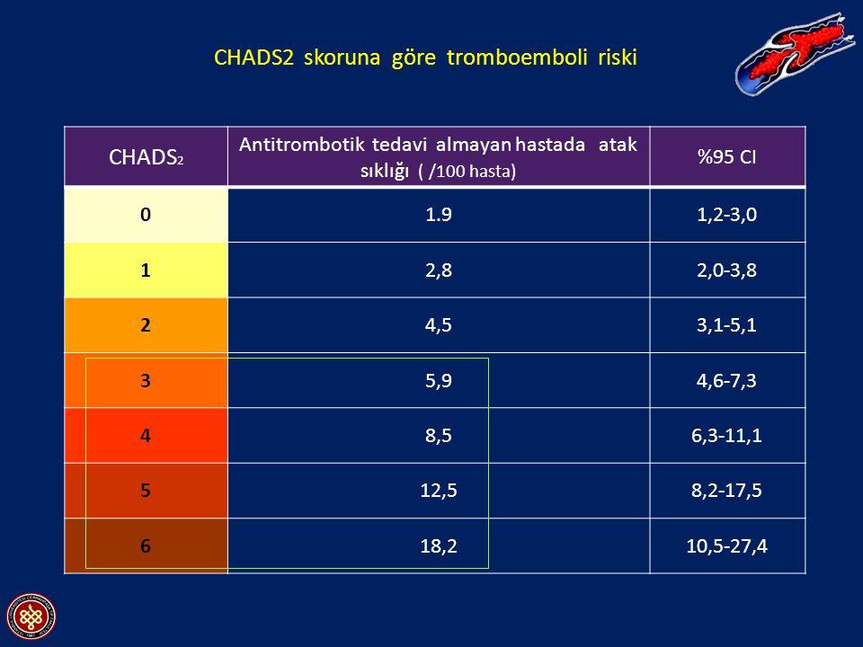 CHADS 2 Antitrombotik tedavi almayan hastada atak sıklığı ( /100 hasta) %95 CI 01.91,2-3,0 12,82,0-3,8 24,53,1-5,1 35,94,6-7,3 48,56,3-11,1 512,58,2-17,5 618,210,5-27,4 CHADS2 skoruna göre tromboemboli riski