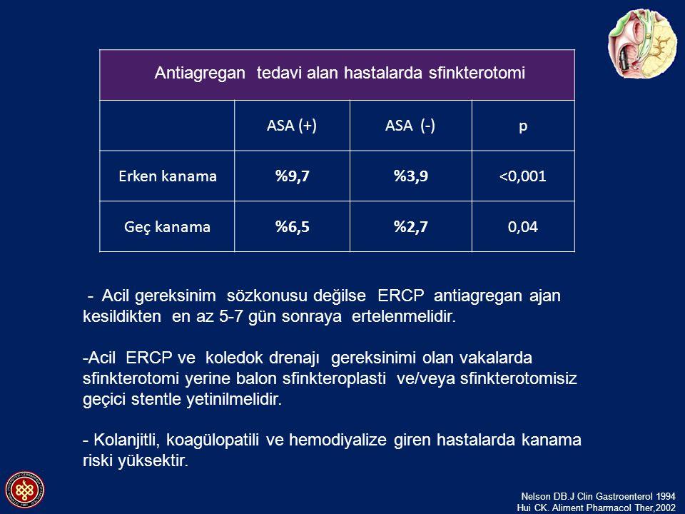 ASA (+)ASA (-)p Erken kanama%9,7%3,9<0,001 Geç kanama%6,5%2,70,04 Antiagregan tedavi alan hastalarda sfinkterotomi - Acil gereksinim sözkonusu değilse