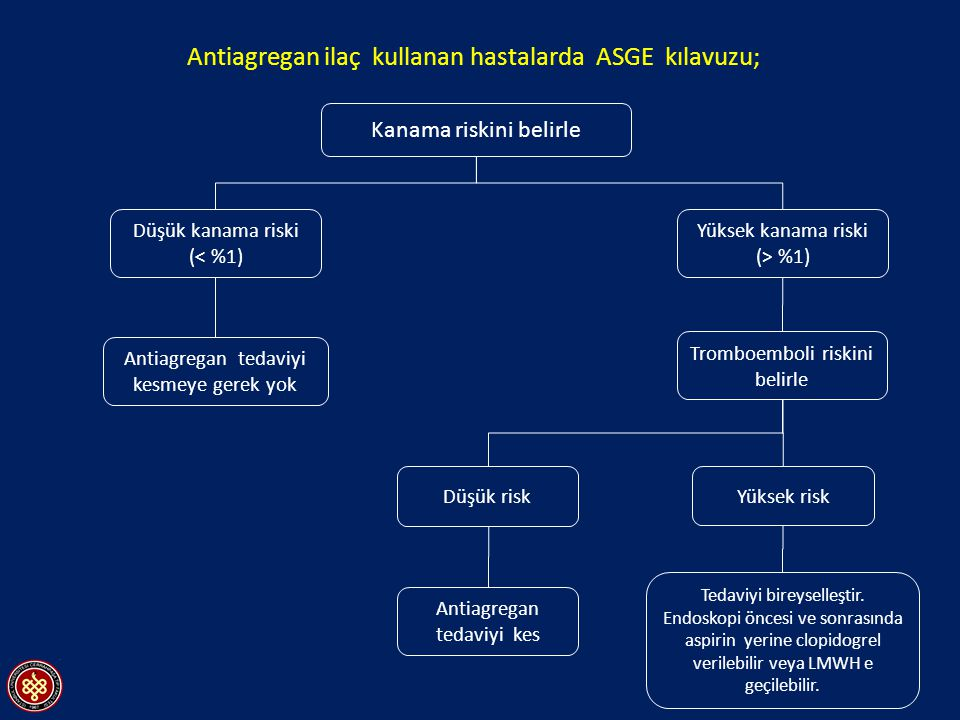 Kanama riskini belirle Yüksek kanama riski (> %1) Düşük risk Yüksek risk Düşük kanama riski (< %1) Tromboemboli riskini belirle Antiagregan tedaviyi kesmeye gerek yok Tedaviyi bireyselleştir.