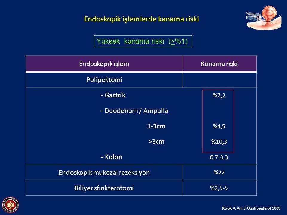 Endoskopik işlemKanama riski Polipektomi - Gastrik %7,2 - Duodenum / Ampulla 1-3cm %4,5 >3cm %10,3 - Kolon 0,7-3,3 Endoskopik mukozal rezeksiyon %22 Biliyer sfinkterotomi %2,5-5 Endoskopik işlemlerde kanama riski Yüksek kanama riski (>%1) Kwok A.Am J Gastroenterol 2009