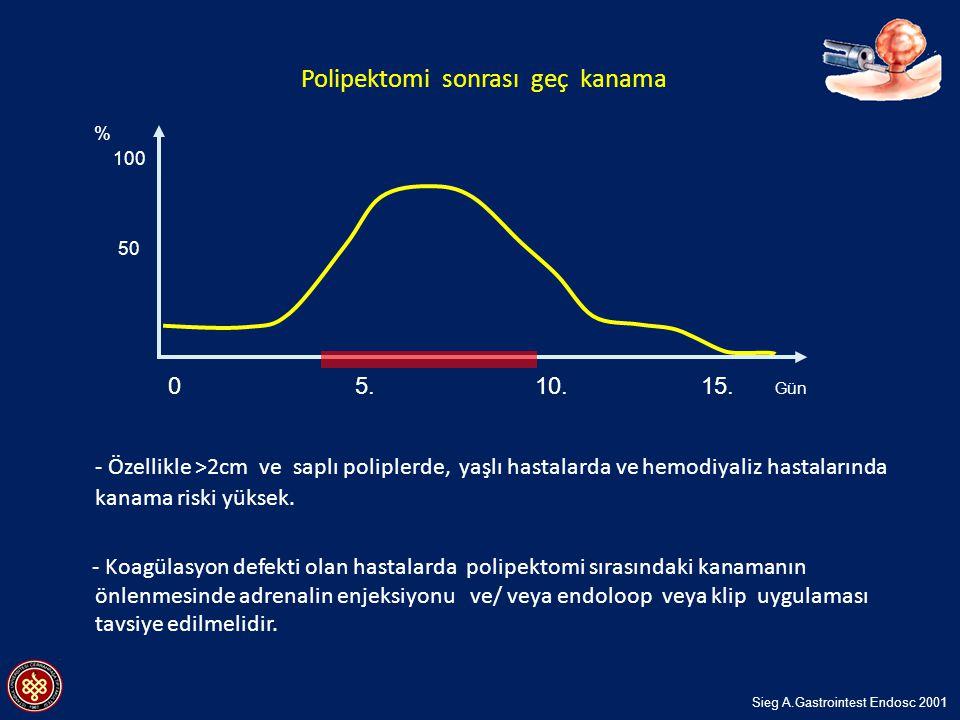 - Özellikle >2cm ve saplı poliplerde, yaşlı hastalarda ve hemodiyaliz hastalarında kanama riski yüksek. - Koagülasyon defekti olan hastalarda polipekt