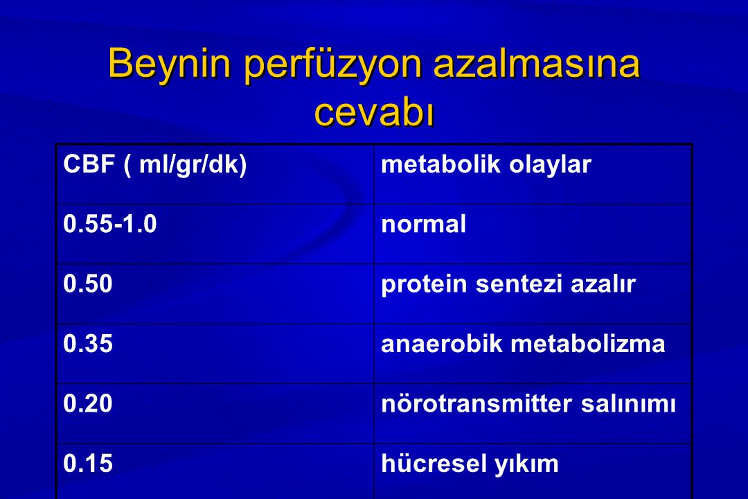 Beynin perfüzyon azalmasına cevabı CBF ( ml/gr/dk)metabolik olaylar 0.55-1.0normal 0.50protein sentezi azalır 0.35anaerobik metabolizma 0.20nörotransm