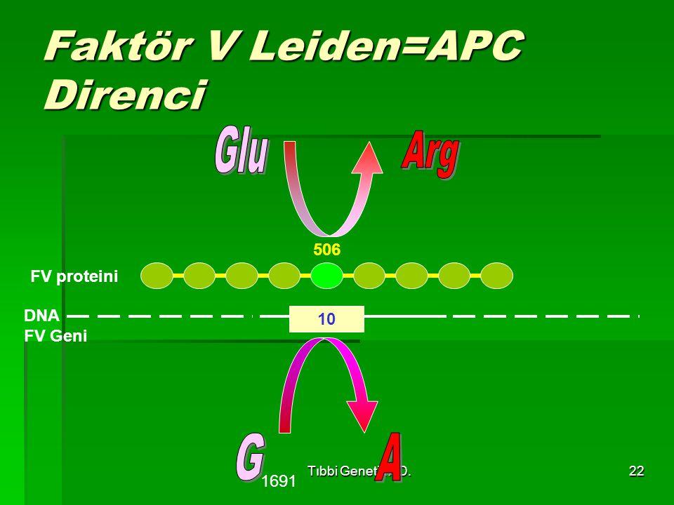 Tıbbi Genetik AD.22 Faktör V Leiden=APC Direnci 10 DNA FV Geni 506 FV proteini 1691