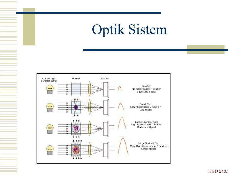 HBD 0405 Optik Sistem