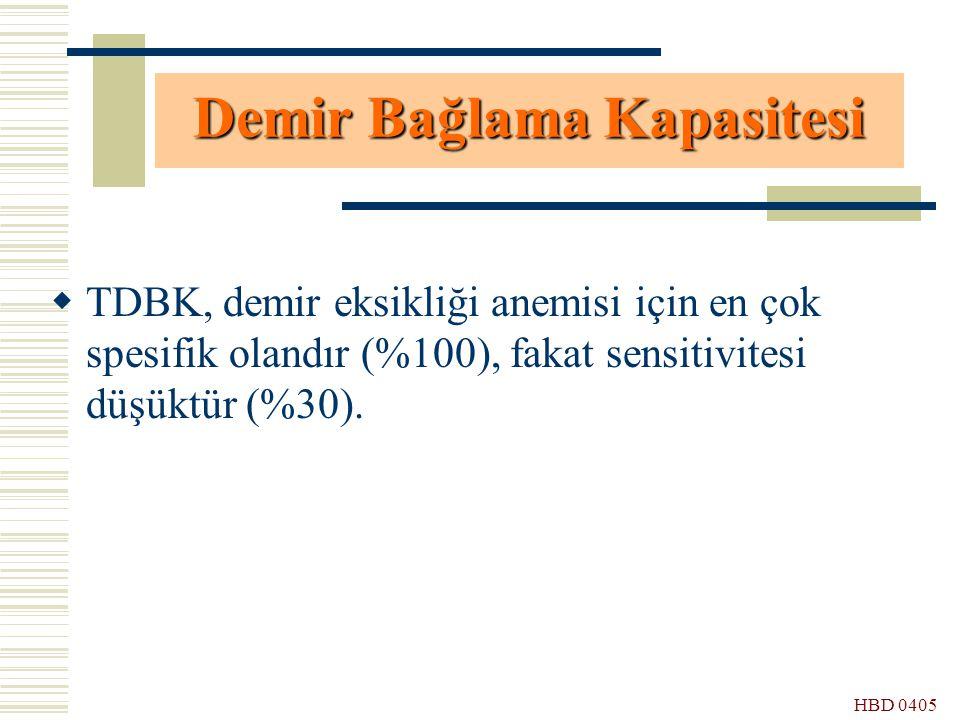 HBD 0405  TDBK, demir eksikliği anemisi için en çok spesifik olandır (%100), fakat sensitivitesi düşüktür (%30). Demir Bağlama Kapasitesi