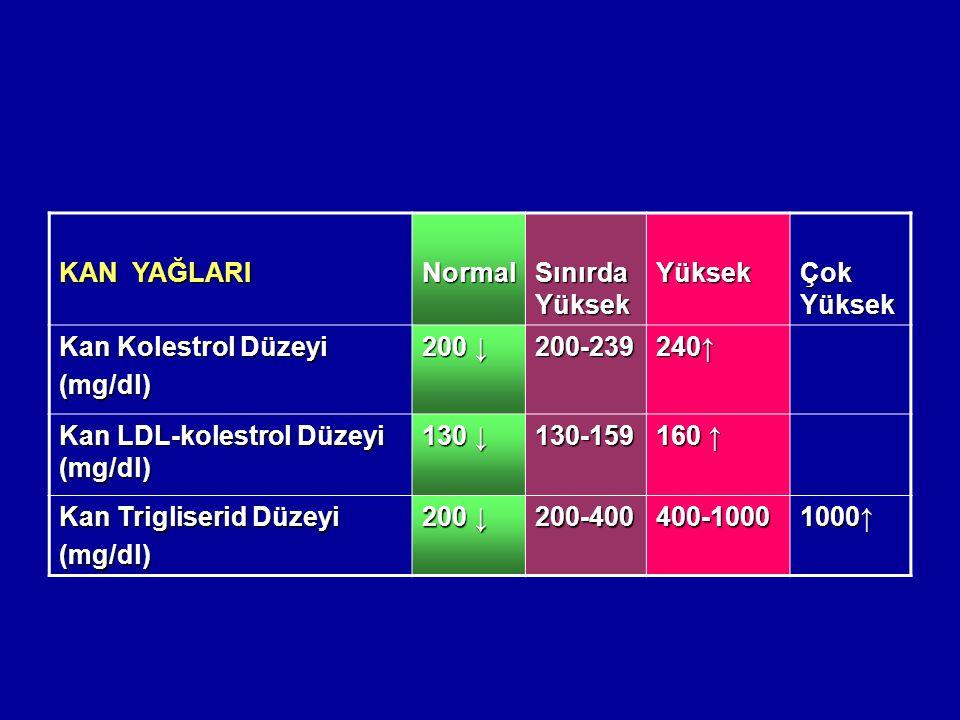 KAN YAĞLARI Normal Sınırda Yüksek Yüksek Çok Yüksek Kan Kolestrol Düzeyi (mg/dl) 200 ↓ 200-239240↑ Kan LDL-kolestrol Düzeyi (mg/dl) 130 ↓ 130-159 160