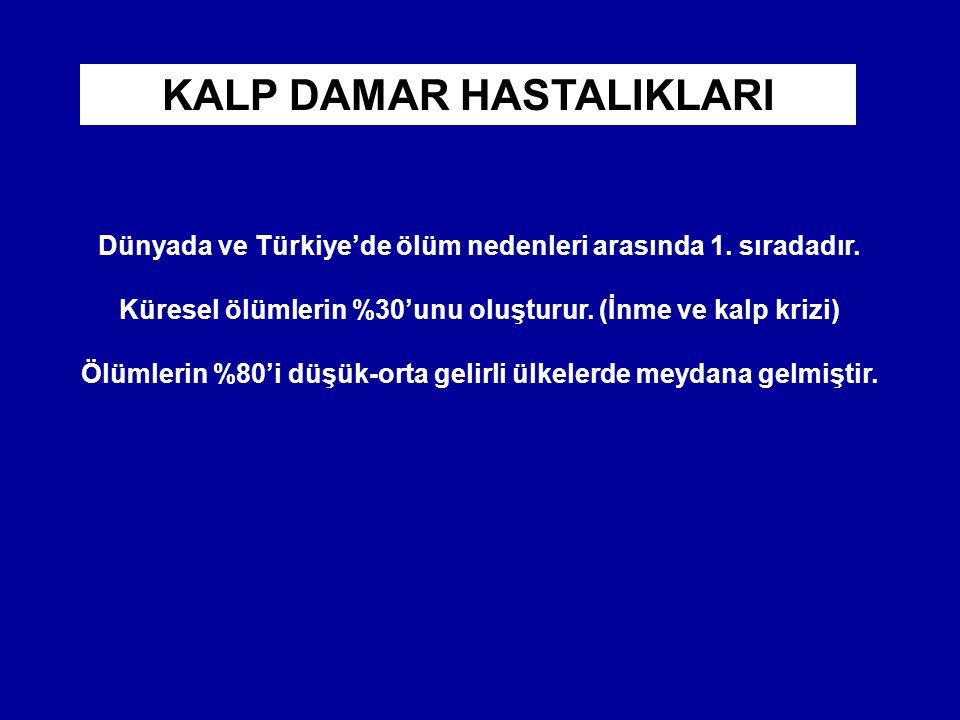 Dünyada ve Türkiye'de ölüm nedenleri arasında 1. sıradadır. Küresel ölümlerin %30'unu oluşturur. (İnme ve kalp krizi) Ölümlerin %80'i düşük-orta gelir
